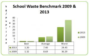 monaghan schools benchmark